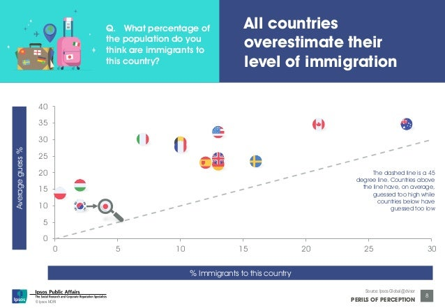 40  35  30  25  20  15  10  5  © Ipsos MORI  overestimate their  level of immigration  The dashed line is a 45  degree lin...