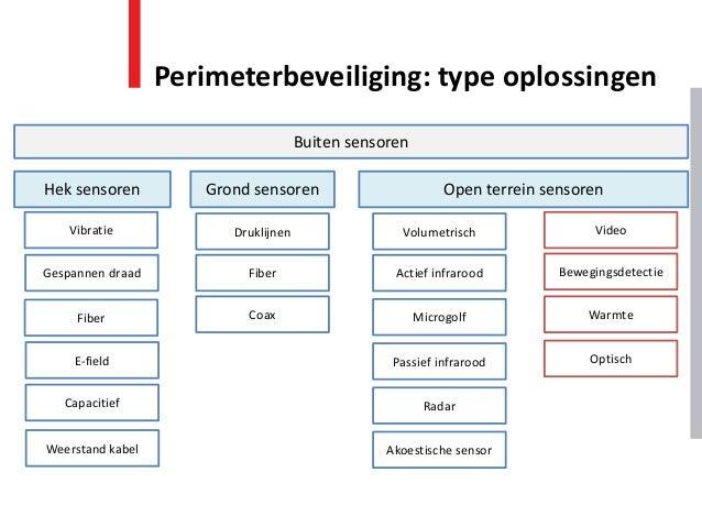 Perimeterbeveiliging: type oplossingen Buiten sensoren Hek sensoren Open terrein sensoren Volumetrisch Video Actief infrar...