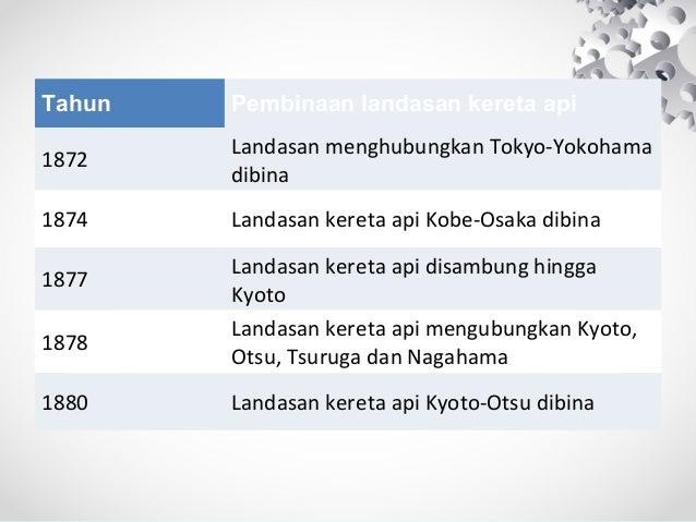 Tahun Pembinaan landasan kereta api 1872 Landasan menghubungkan Tokyo-Yokohama dibina 1874 Landasan kereta api Kobe-Osaka ...