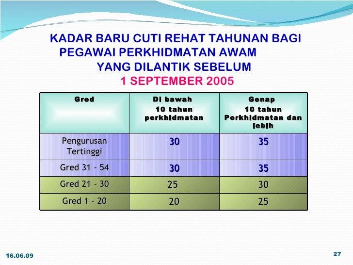Urusan Kenaikan Pangkat Pegawai Perkhidmatan Pendidikan Ppp Gred Dg32 Gred Dg54 Bagi Julai Disember 2019 Pendidik2u