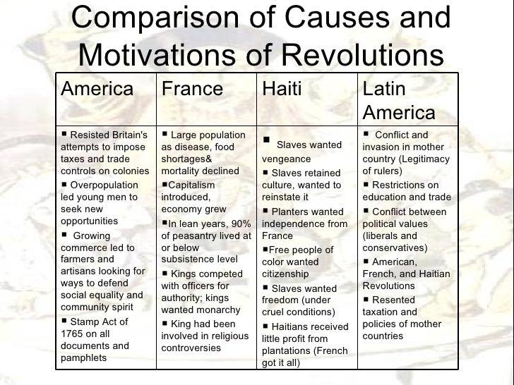 essay american revolution french revolution essays causes french revolution essay conclusion colonelblimp gq essay health essay health essay topics