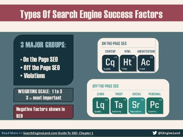Types Of Search Engine Success Factors Read More >> SearchEngineLand.com Guide To SEO: Chapter 1 @SEngineLand • On the Pag...