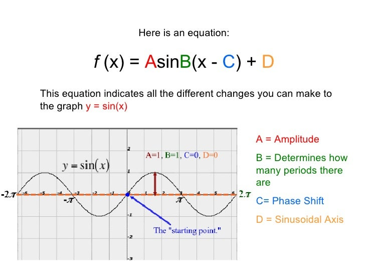 Periodic Functions Scribe
