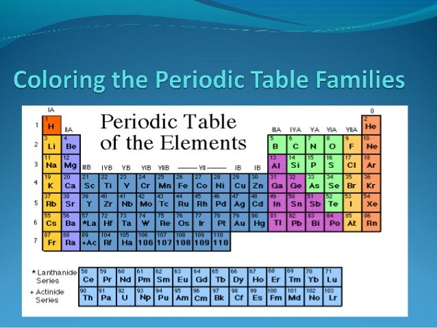 Periodic table families families on the periodic tableelements on the periodic table can be grouped intofamilies bases urtaz