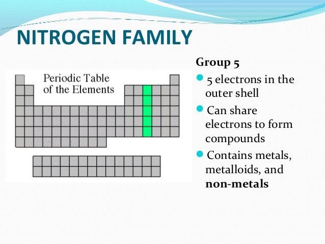 Periodic table families urtaz Gallery