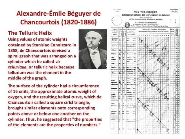 history periodic table alexandre beguyer chancourtois History of the periodic table alexandre beguyer de chancourtois (1820-1886) in 1863, a 44 year old french geologist, he created a list of the elements arranged by increasing atomic weight the list was wrapped around a.