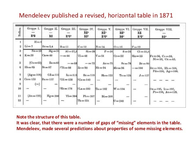 The periodic classification of the elements history 19 urtaz Choice Image
