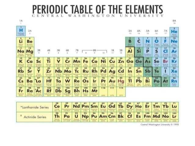 Periodic classification of elements 10 urtaz Gallery