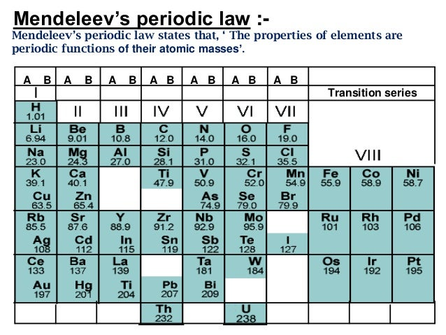 elements 5 mendeleevs periodic law - Periodic Table Law