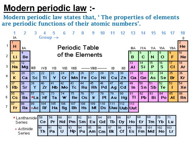 Periodic classification of elements 8 modern periodic urtaz Image collections