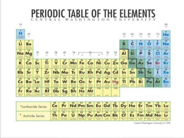 Periodic classification of elements 9 urtaz Gallery