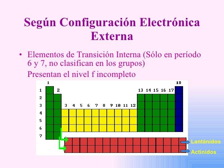 Periodicidad 28 segn configuracin electrnica externa urtaz Image collections
