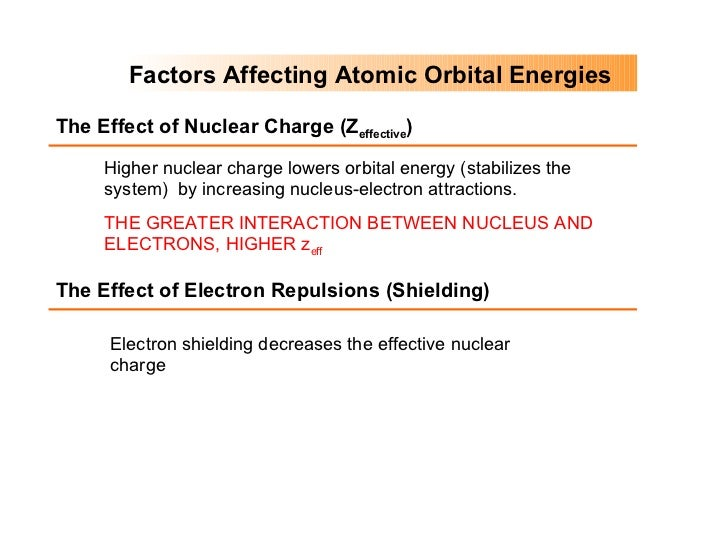 Factors Affecting Atomic Orbital Energies Electron shielding decreases the effective nuclear charge Higher nuclear charge ...