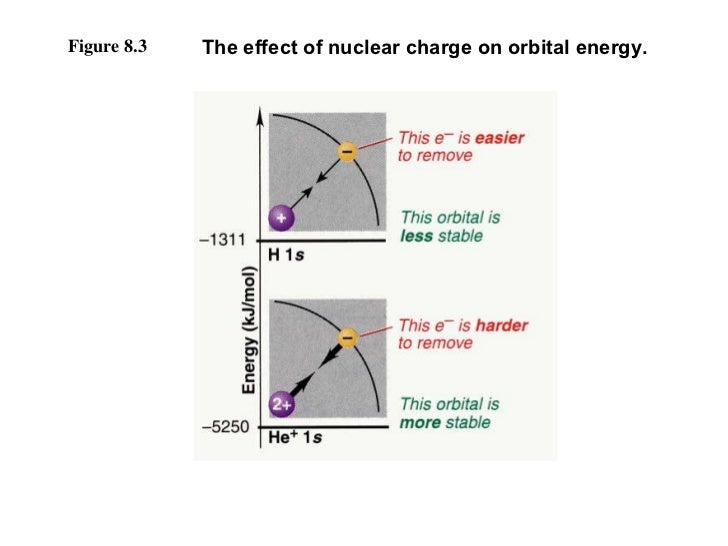 Figure 8.3 The effect of nuclear charge on orbital energy.