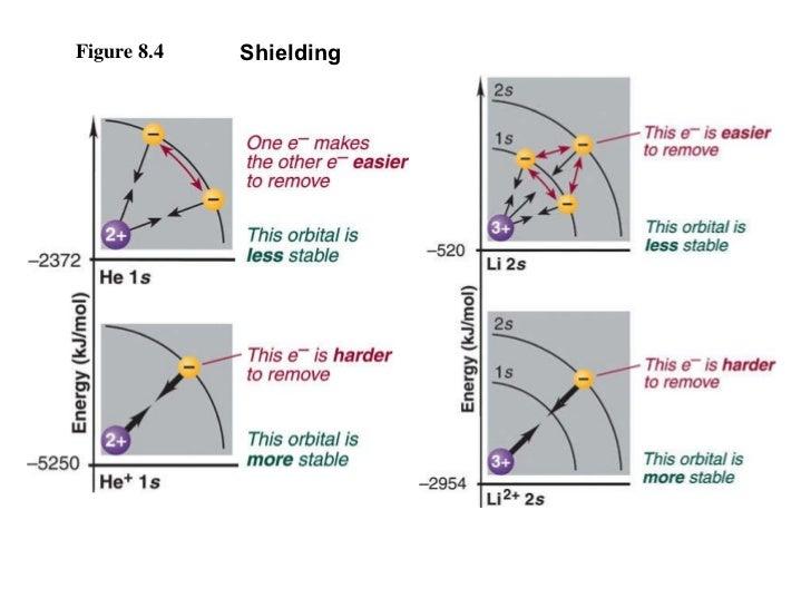 Figure 8.4 Shielding