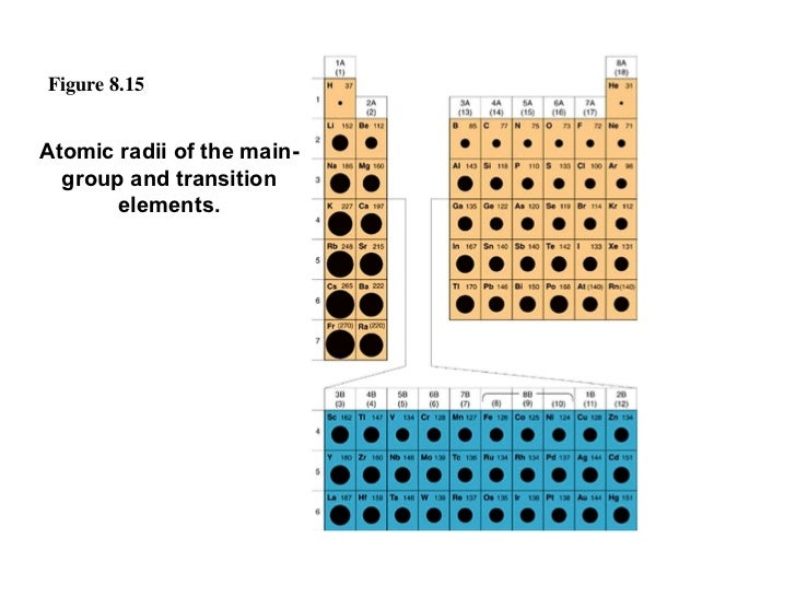 Figure 8.15 Atomic radii of the main-group and transition elements.