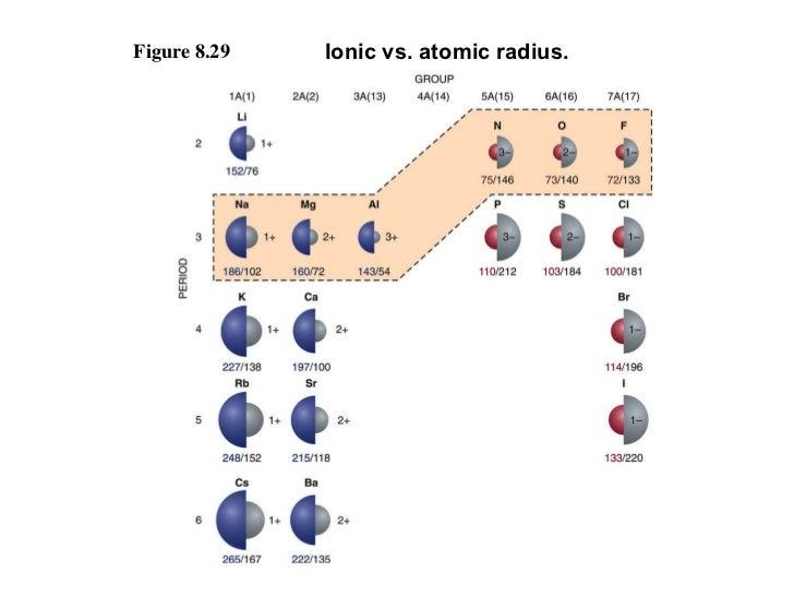 Figure 8.29 Ionic vs. atomic radius.