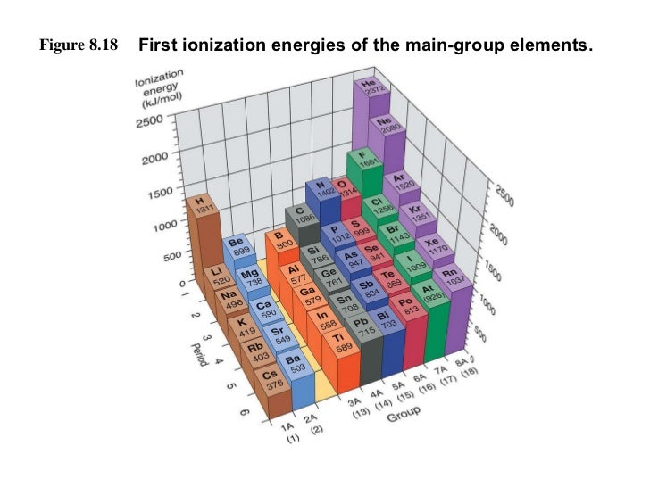 Figure 8.18 First ionization energies of the main-group elements.