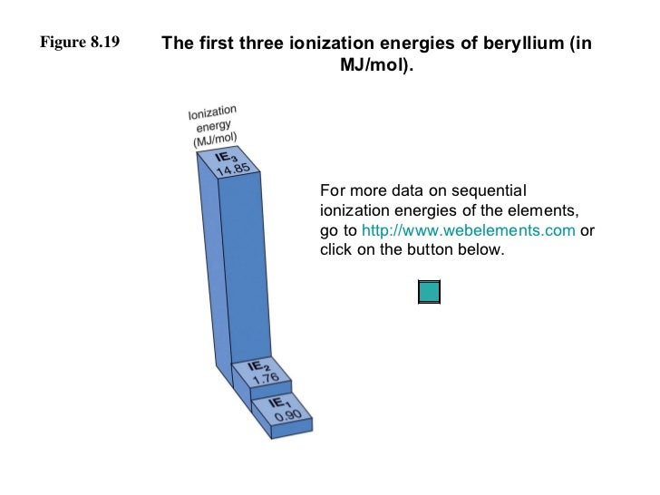 Figure 8.19 The first three ionization energies of beryllium (in MJ/mol). For more data on sequential ionization energies ...
