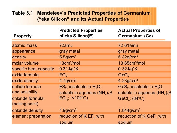 Property Predicted Properties of eka Silicon(E) Actual Properties of Germanium (Ge) atomic mass appearance density molar v...