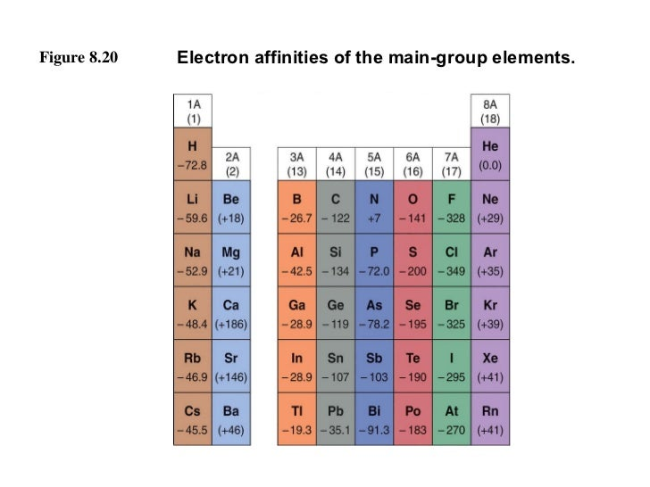 Figure 8.20 Electron affinities of the main-group elements.