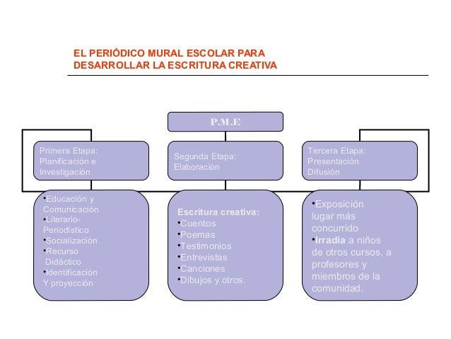 Periodico mural escolar for Estructura de un periodico mural