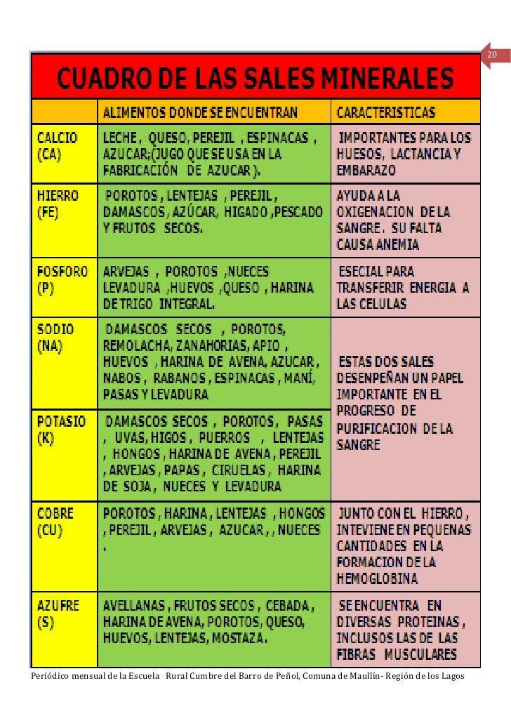 20Periódico mensual de la Escuela Rural Cumbre del Barro de Peñol, Comuna de Maullín- Región de los Lagos