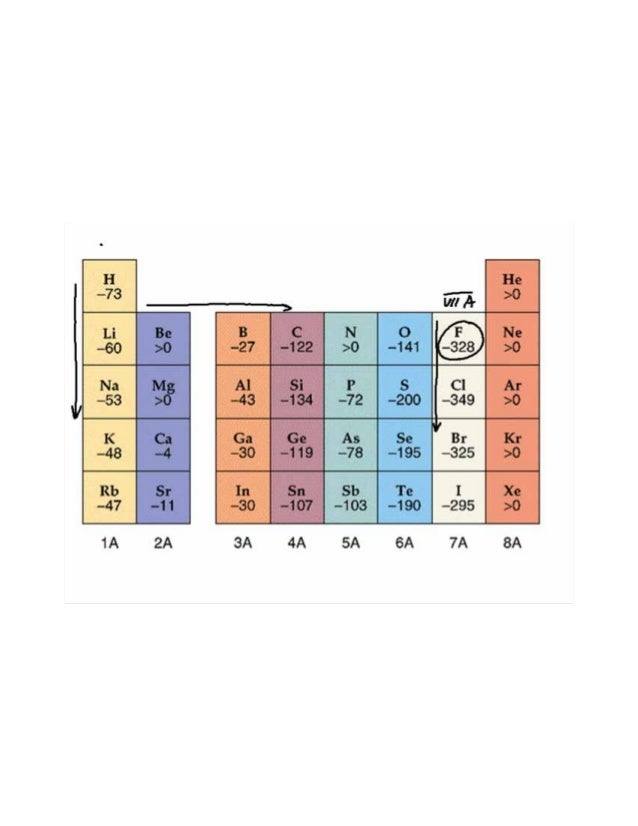 periodic properties of atoms The shell model of the atom in order to relate the properties of the elements to  their locations in the periodic table, it is often convenient to make.