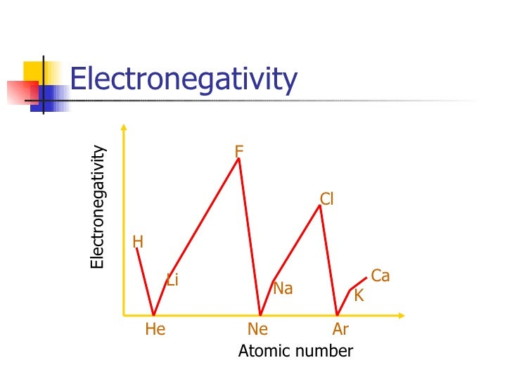 Periodic properties of elements in the periodic table electronegativity urtaz Image collections