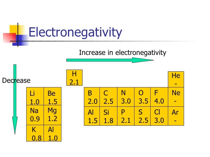 Periodic properties of elements in the periodic table k ca electronegativity atomic number 11 urtaz Gallery
