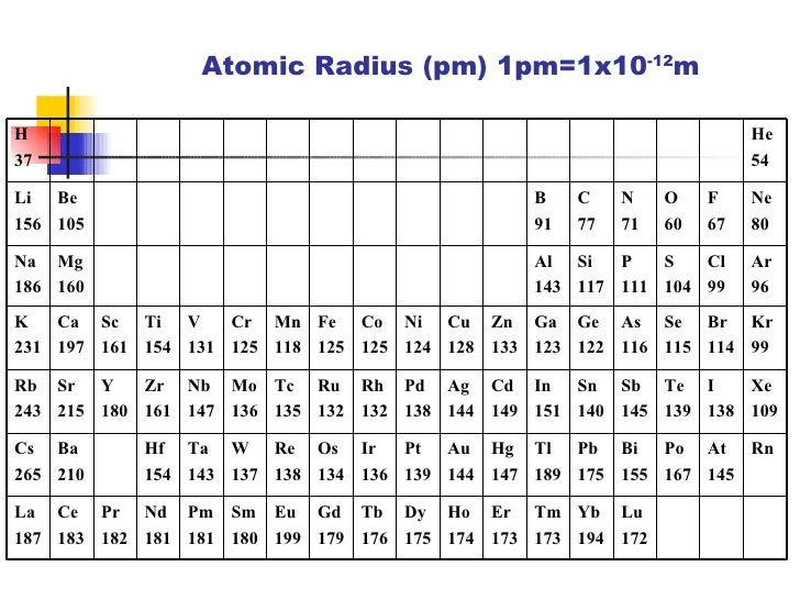 periodic properties of elements in the periodic table atomic flavorsomefo image collections - Greatest Atomic Radius Periodic Table