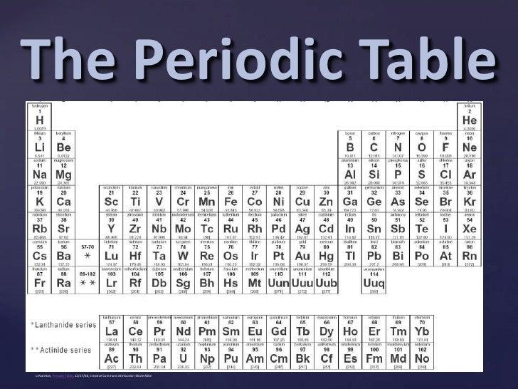Periodic table 11 the periodic tablebr urtaz Gallery