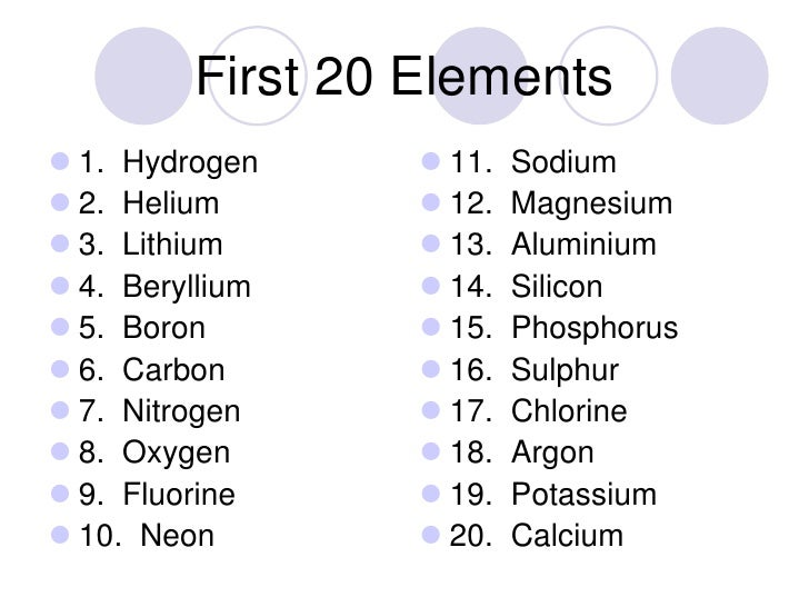 16 first 20 elements - Periodic Table Of Elements Top 20