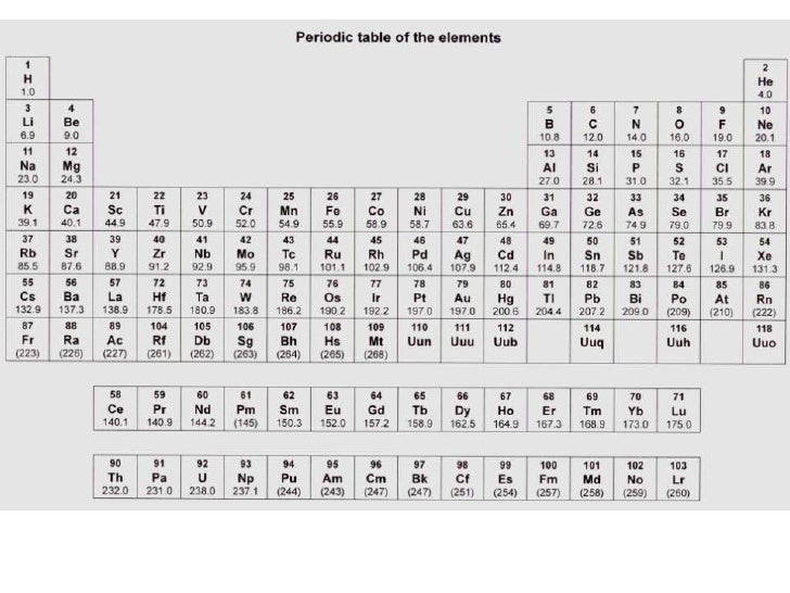 Periodic table urtaz