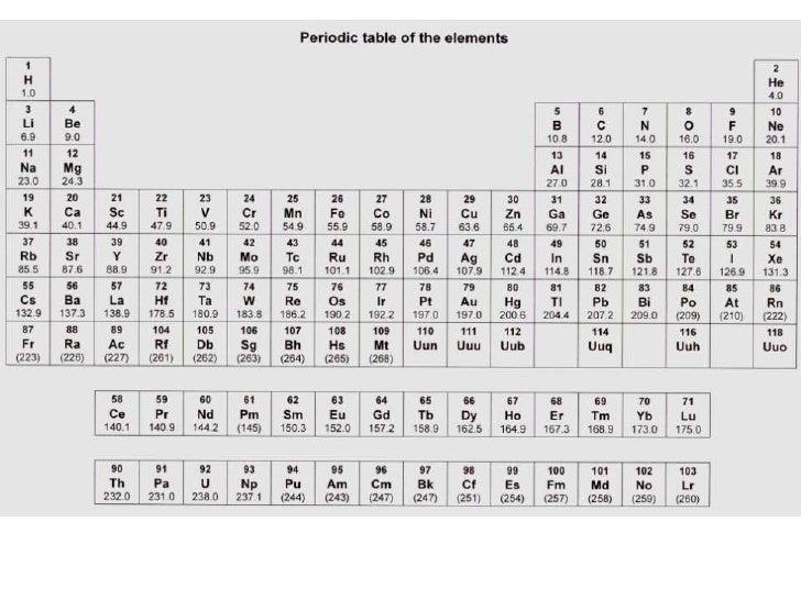 Aqa Periodic Table Design Templates