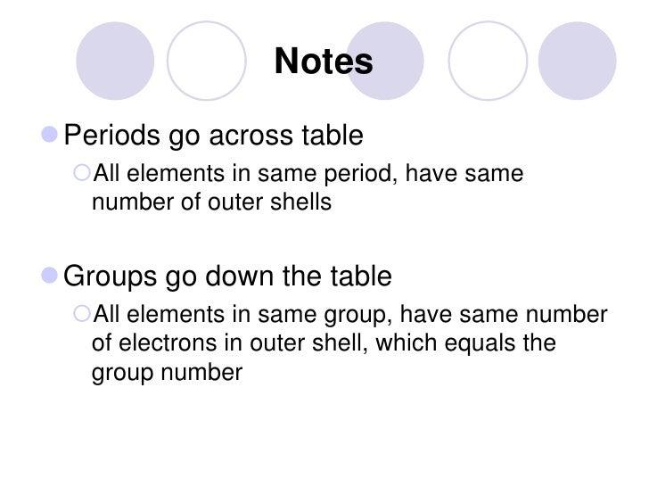 Periodic table urtaz Choice Image