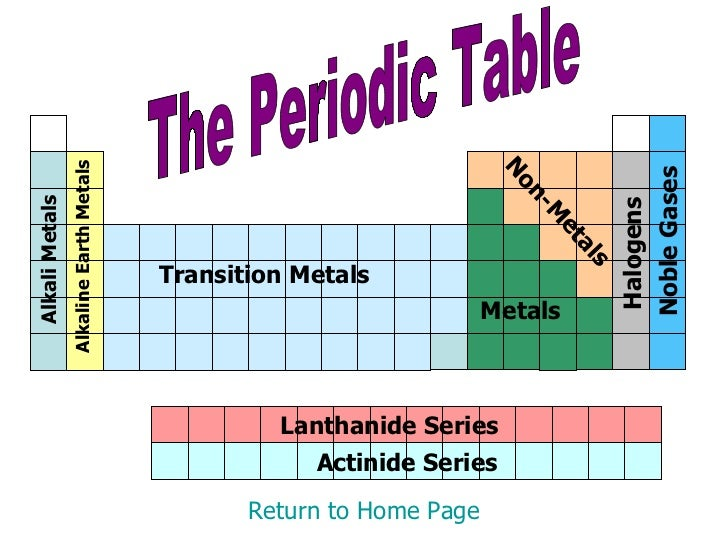 Periodic table 16 the periodic table return to home page alkali metals alkaline earth metals transition metals metals non metals halogens noble gases urtaz Choice Image