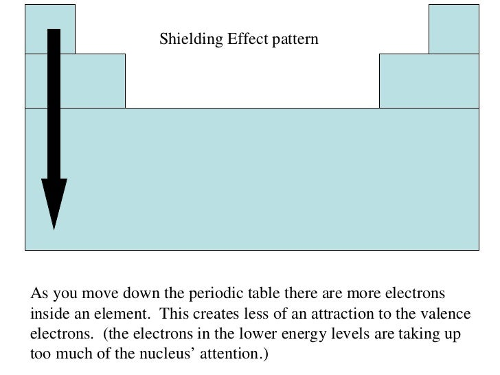 Periodic table 23 shielding effect pattern as you move down the periodic table urtaz