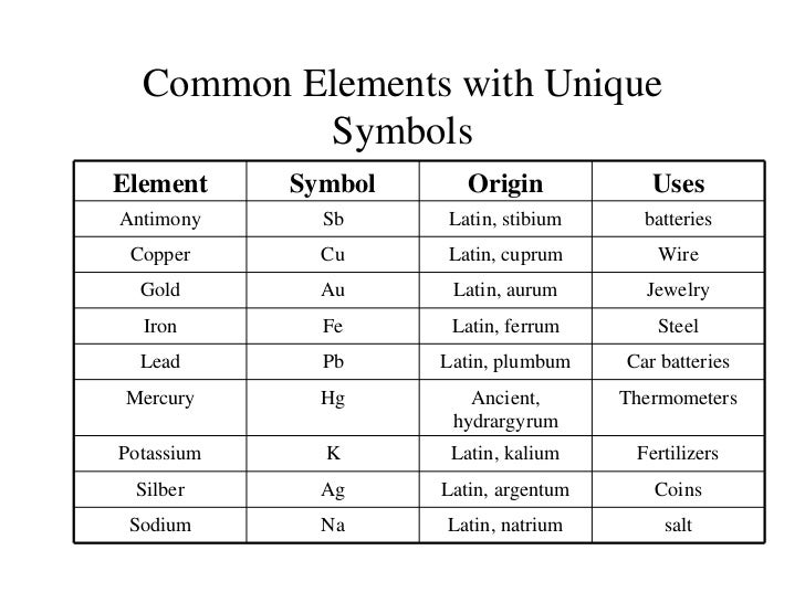 What element is the letter k a symbol for on the periodic table periodic table urtaz Gallery