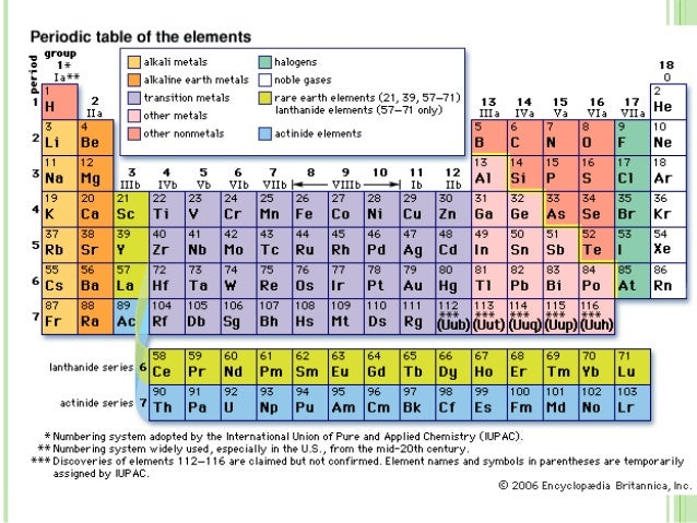 Periodic Table 11365981 on Hydrogen Periodic Table
