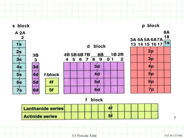 Periodic table 15 s block p block d block f block 3 33 periodic table urtaz Gallery