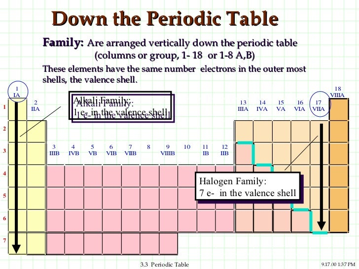 Periodic table periodic table 91700 137 pm 16 urtaz Image collections