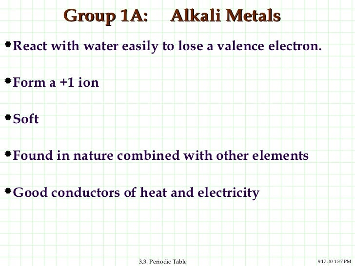 Periodic table group urtaz Images