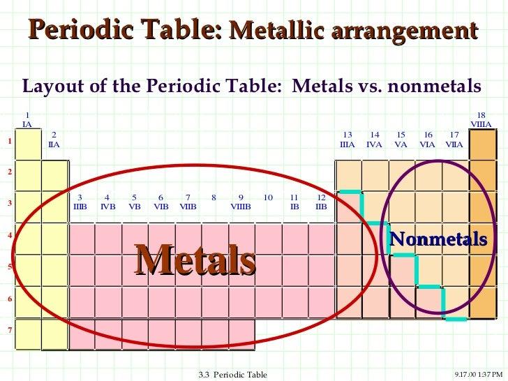 Periodic table periodic table metallic arrangement layout urtaz Image collections