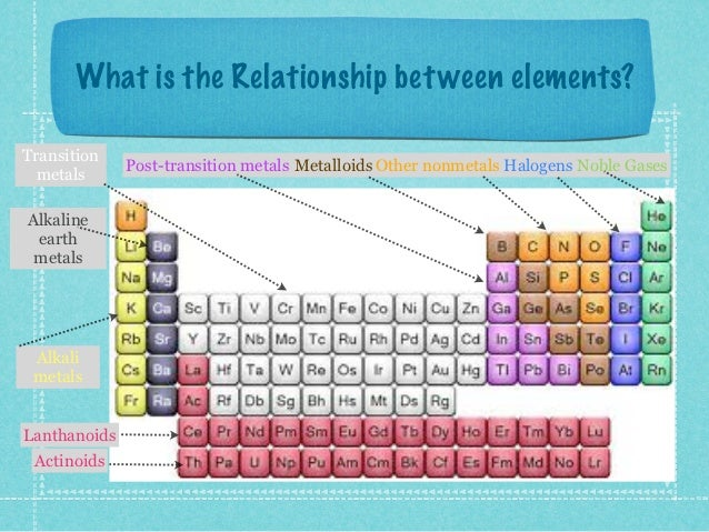 Periodic table presentation metals metalloids nonmetals 6 urtaz Images