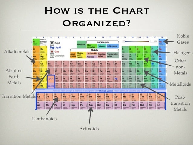 Periodic table 4 how is the chart organized noble gases alkali metals urtaz Image collections
