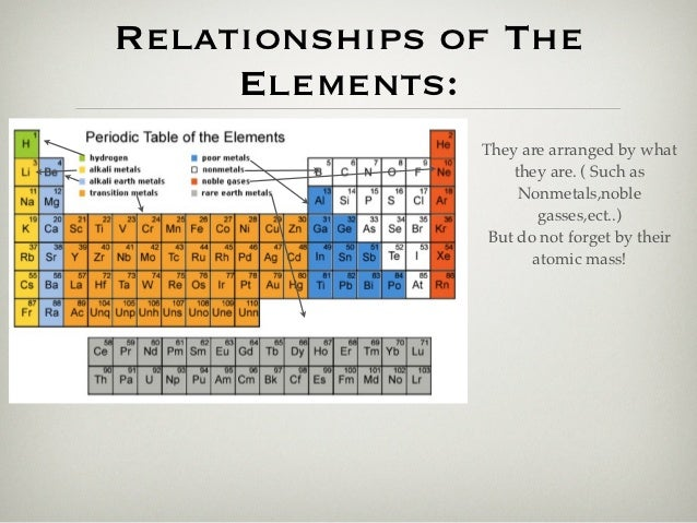 Periodic table 4 urtaz Image collections