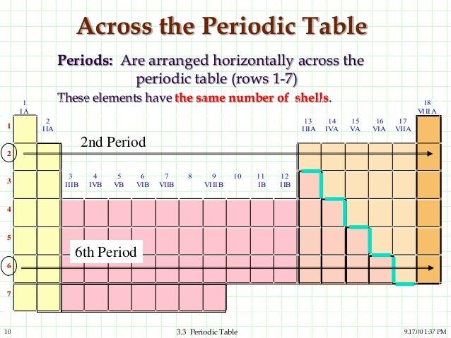 Periodic table kimia 10 urtaz Image collections
