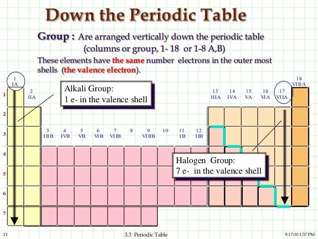 Periodic table kimia 11 urtaz Image collections