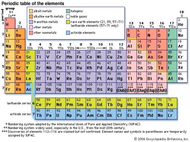 Periodic table kimia urtaz Image collections